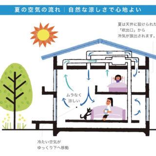 【パッシブエアコン】夏の体験会実施!