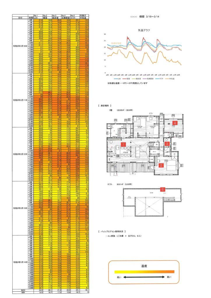 温熱環境を意識した家造り 浜松市工務店 温度とり